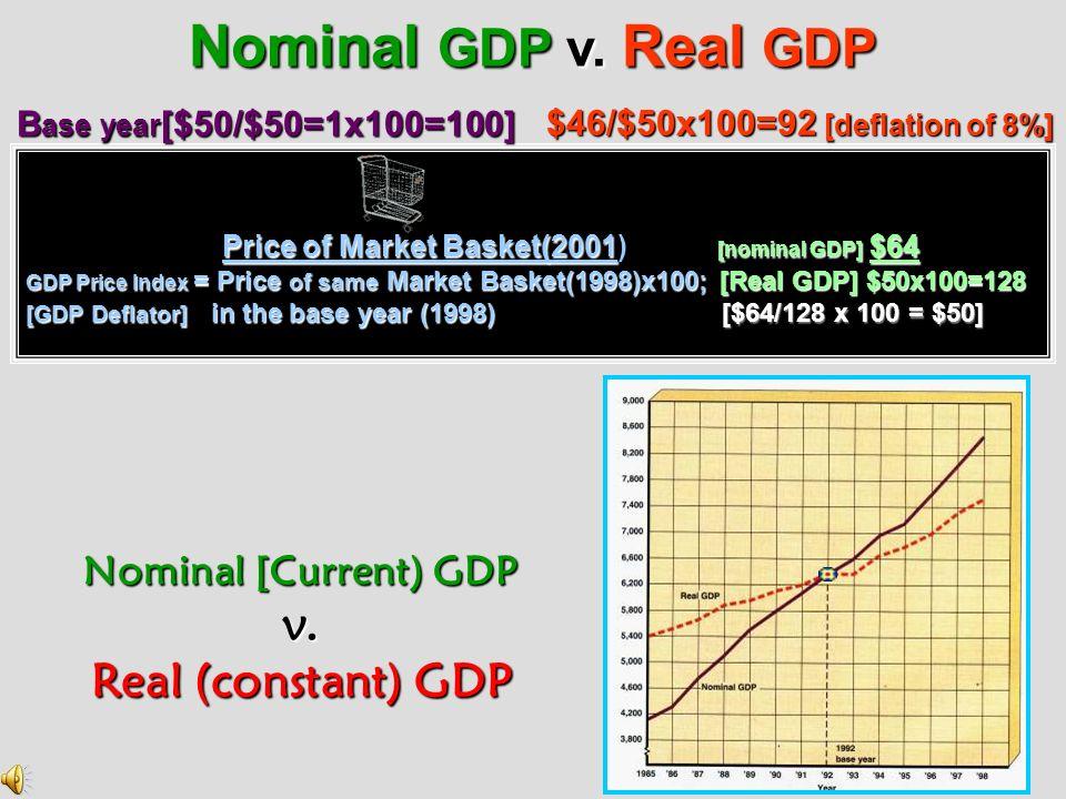 Nominal GDP v. Real GDP v. Real (constant) GDP Nominal [Current) GDP
